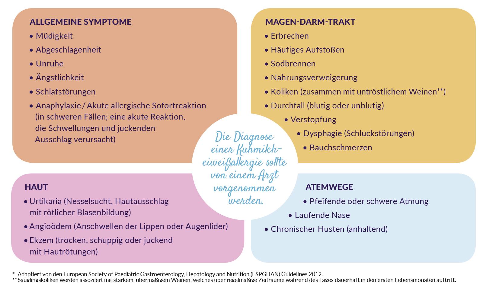 milcheiweißallergie-symptome